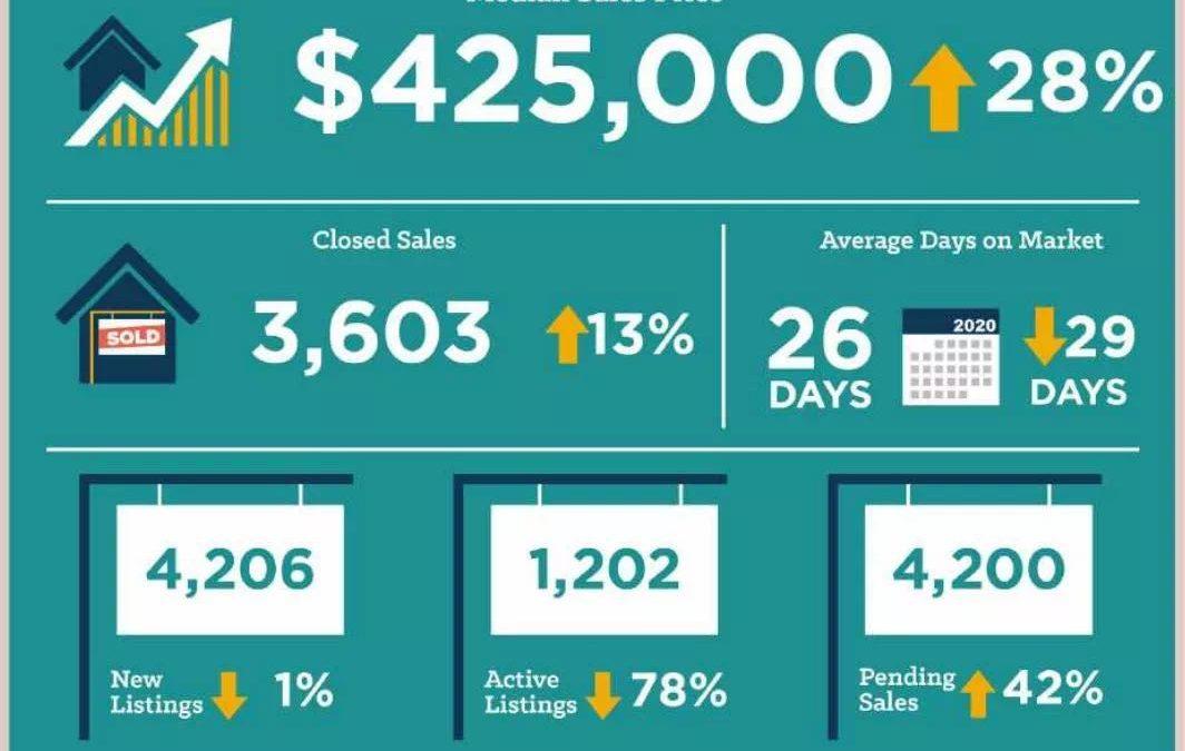 425k! 一年暴涨28%,奥斯汀3月中位价首破40万!城区房价中位数更是达到……