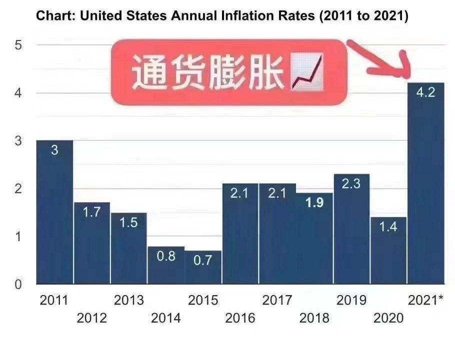 美国通胀数据4月突破4%,鸡飞狗跳市场为哪般?