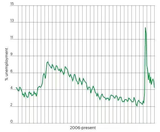 四月失业率