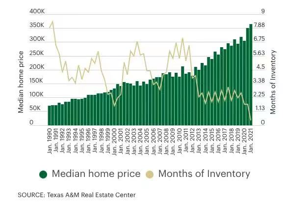 房屋库存略有上涨