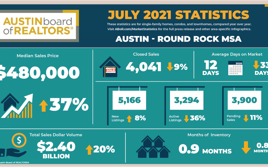 July 2021 Central Texas Housing Market Report